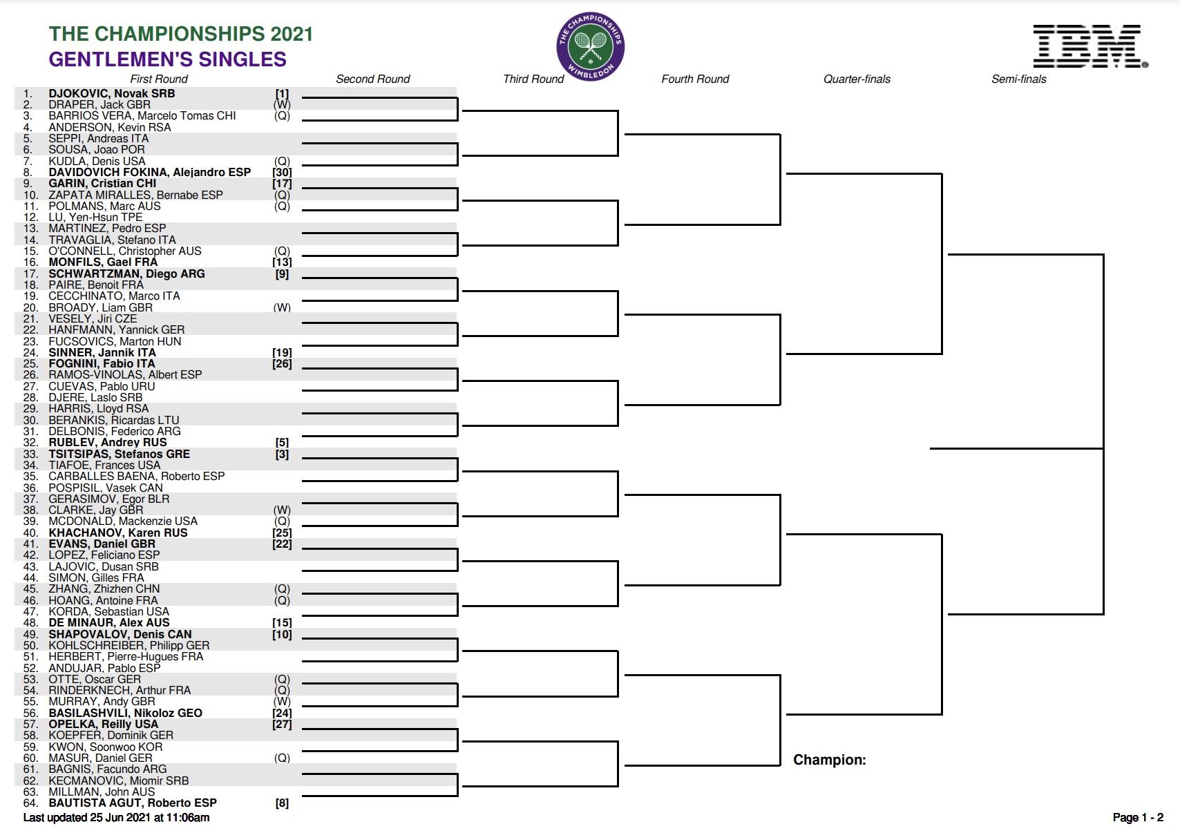 Wimbledon 2021 Men's Singles Draw Top Half