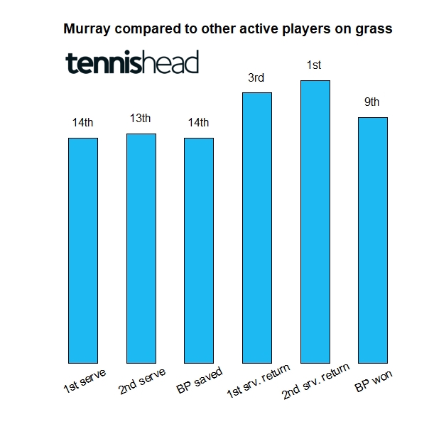 What makes Andy Murray so good on grass