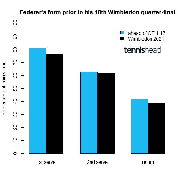 Federer form prior to record 18th Wimbledon quarter-final