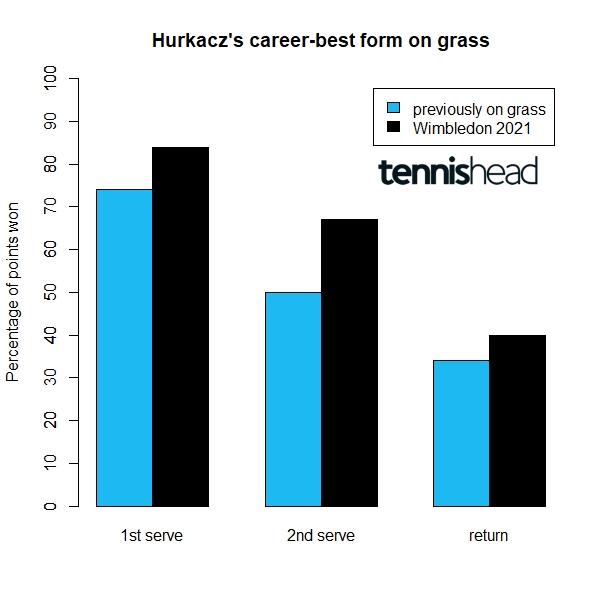 Hurkacz career-best form on grass Wimbledon