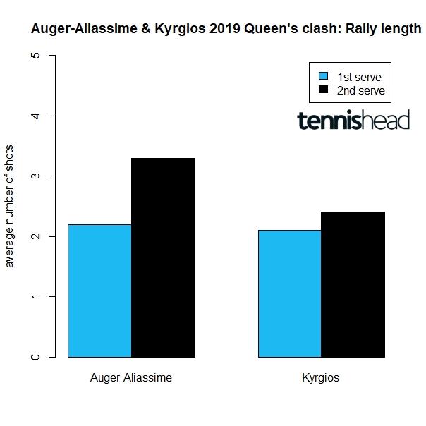 Auger Aliassime vs Kyrgios Wimbledon