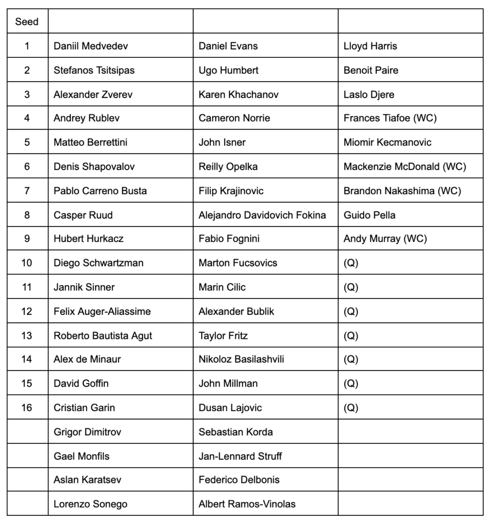 Cincinnati Masters Entry List