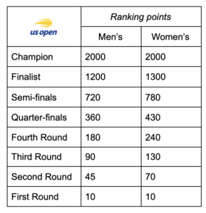 US Open 2021 Ranking Points