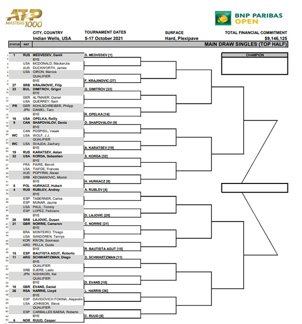 ATP Indian Wells draw top half 2021