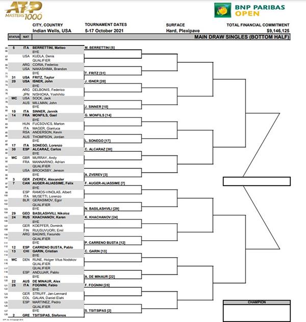 ATP Indian Wells draw bottom half 2021